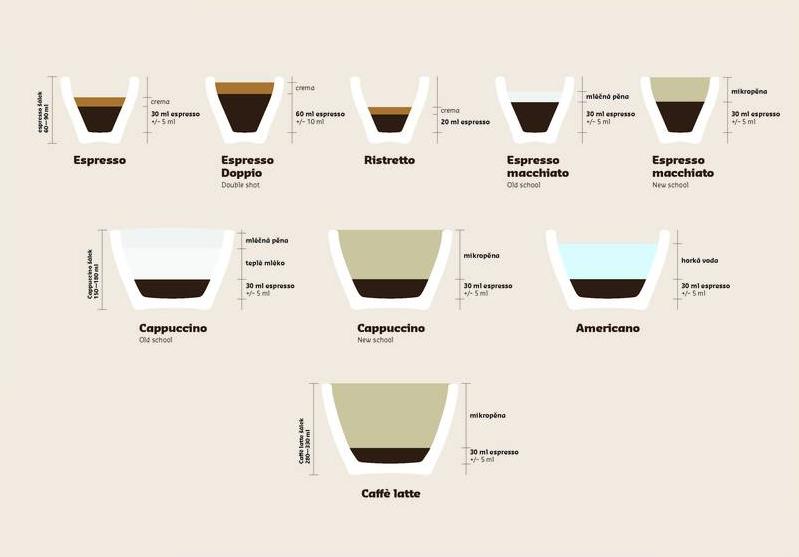 Druhy káv